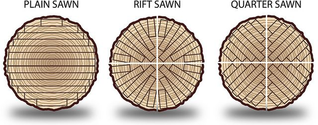 Wood Cuts: Plain, Rift & Quarter Sawn
